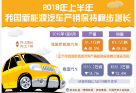 中国汽车销量降幅收窄 新能源车继续高速增长