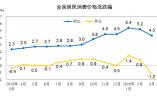 国家统计局:2020年3月CPI同比上涨4.3%