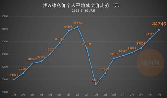 2017年4月杭州車牌拍賣數據分析