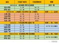 伊春林都機場每週2、4、6將開通至瀋陽-廣州航線