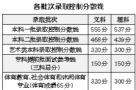"""高分段人减少?2017高招录取分数线文理""""双降"""""""