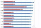 中国最胖与最瘦省份出炉:北方胖子明显比南方多!