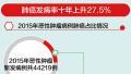 为啥北京肺癌发病率10年上升27.5%?