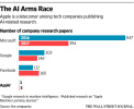 AI行业竞争激烈 苹果为争夺技术克服保密情结