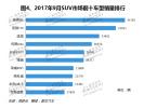 2017年9月国内SUV市场销量分析:全线飘红迈近百万