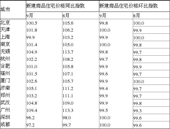 9月全国70城住宅销售价出炉(附表)