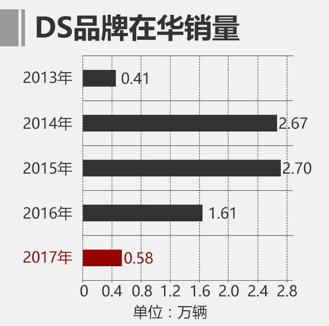 赌博平台官方网站:长安汽车携手PSA增资36亿元 能否挽救DS?