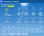 2月2日洛阳晴冷继续 大风加戏