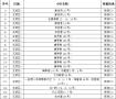 看看有没有你家? 南京公开192个老旧小区整治项目