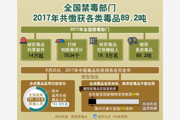 重庆时时彩规律破解:《2017年中国毒品形势报告》发布 全国破获毒品刑事案件14万起