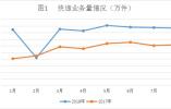前8个月山东快递完成129418.85万件 同比增长44.06%