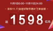京東全球好物節累計下單金額達1598億