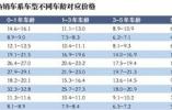 北京10月二手车瓜子价:高端车型受欢迎
