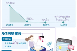 要买千元5G手机还得等1年 流量单价不会高于4G