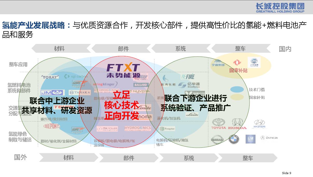 """氢燃料电池商业化""""在路上"""" 长城控股打造""""三"""