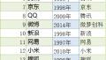 2017世界级中国互联网品牌榜单发布 百度京东等入选