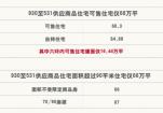 北京新房供应量锐减 改善购房成最大难题