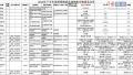 江苏省工商行政管理局:728批次成品油 85批次不合格
