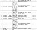 事关济南饮用水水源地保 趵突泉酒厂将关停或取缔?