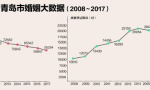 青島發佈婚姻登記大數據 再婚復婚呈增長趨勢