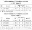 江苏省2018年提前录取本科征求平行志愿投档线出炉