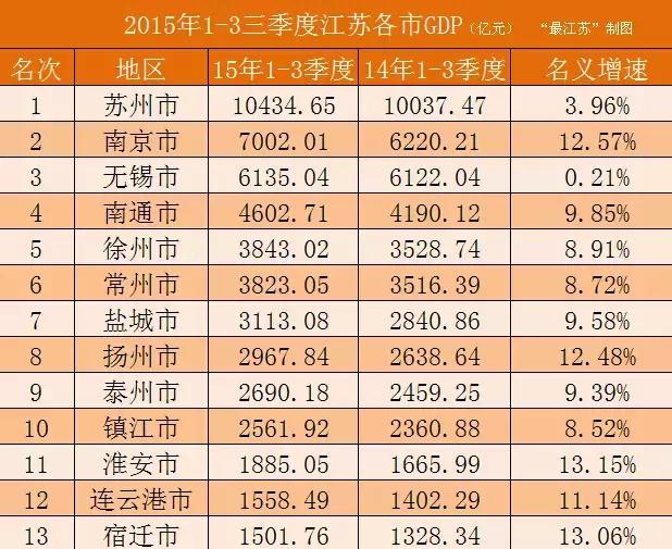 2020前三季度苏州经济总量_苏州园林