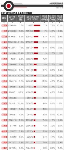 上半年全国经济总量排名_世界经济总量排名